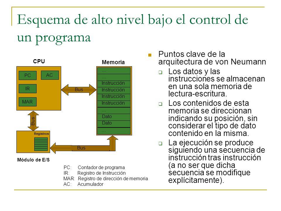 Esquema de alto nivel bajo el control de un programa Módulo de E/S Registros PC IR MAR AC CPU Memoria … … Instrucción … Dato … Bus PC: Contador de pro