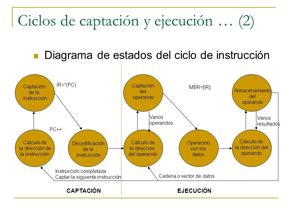 Ciclos de captación y ejecución … (2) Diagrama de estados del ciclo de instrucción Cálculo de la dirección de la instrucción Captación de la instrucci