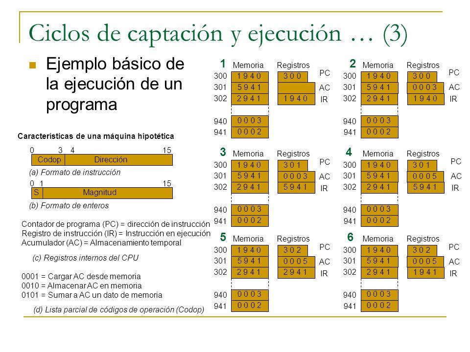 Ciclos de captación y ejecución … (3) Ejemplo básico de la ejecución de un programa Características de una máquina hipotética Codop 03415 Dirección S