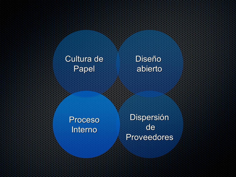 Dispersión de Proveedores ProcesoInterno Diseñoabierto Cultura de Papel