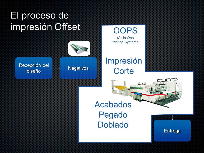 El proceso de impresión Offset Recepción del diseño Entrega Negativos Impresión Barniz UV, mate, plastificado etc.