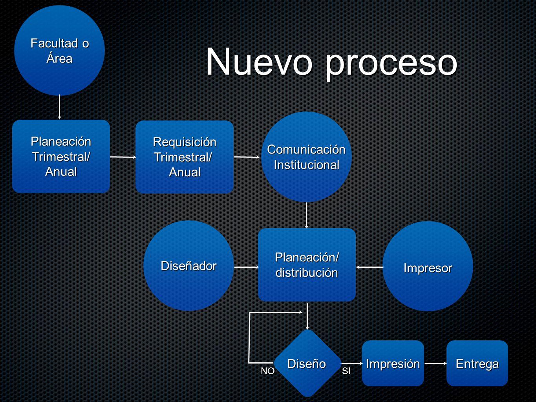 Nuevo proceso Facultad o Área Requisición Trimestral/ Anual Planeación ComunicaciónInstitucional Impresor Diseñador Planeación/distribución ImpresiónDiseño SINO Entrega