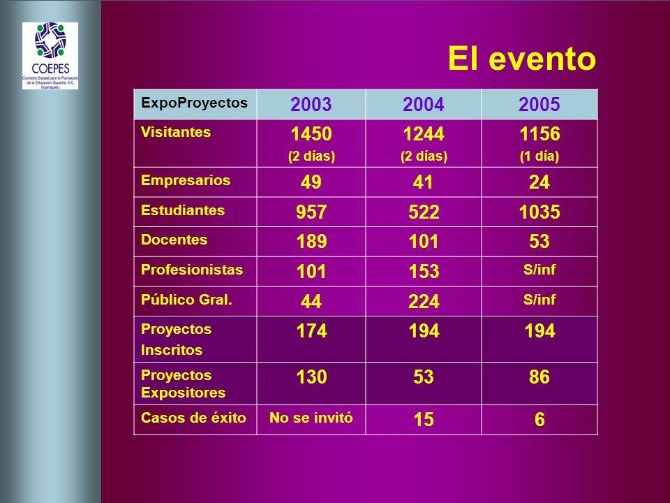 El evento ExpoProyectos 200320042005 Visitantes 1450 (2 días) 1244 (2 días) 1156 (1 día) Empresarios 494124 Estudiantes 9575221035 Docentes 18910153 Profesionistas 101153 S/inf Público Gral.