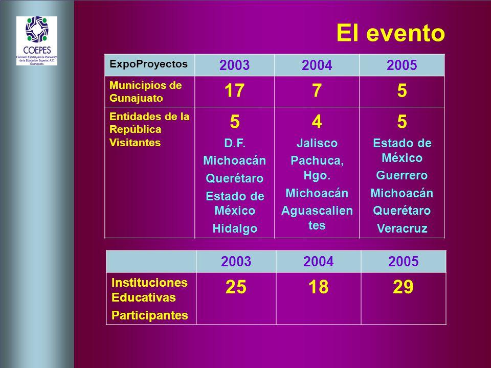 El evento Consideran el evento como: 200320042005 Excelente 30%28%35% Bueno 70%63%65% Regular 0%6%0% Malo 0%1%0% Considera que se ha apoyado la vinculación Escuela - Empresa 95%90%96% Patrocinadores SEGSEG-SDESETN-SDES