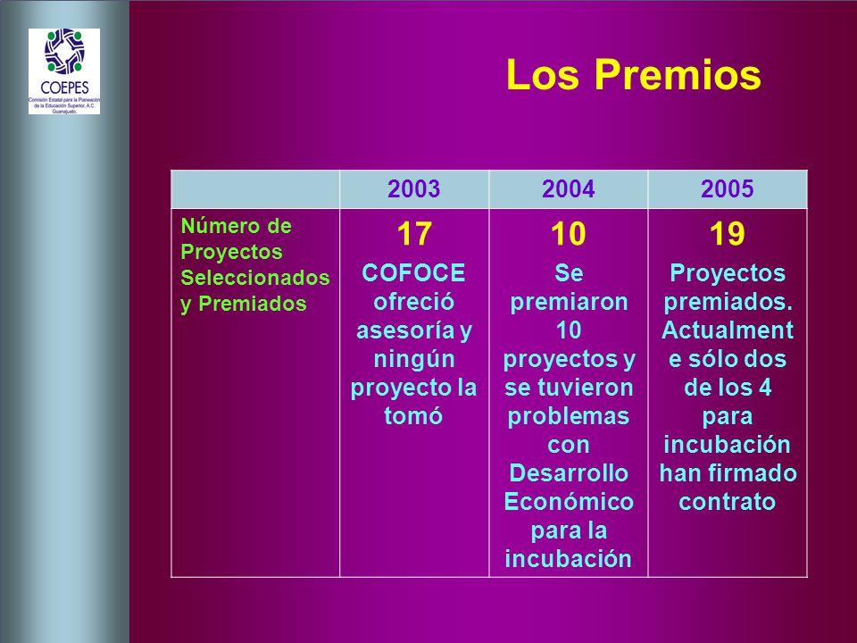 Los Premios 200320042005 Número de Proyectos Seleccionados y Premiados 17 COFOCE ofreció asesoría y ningún proyecto la tomó 10 Se premiaron 10 proyectos y se tuvieron problemas con Desarrollo Económico para la incubación 19 Proyectos premiados.
