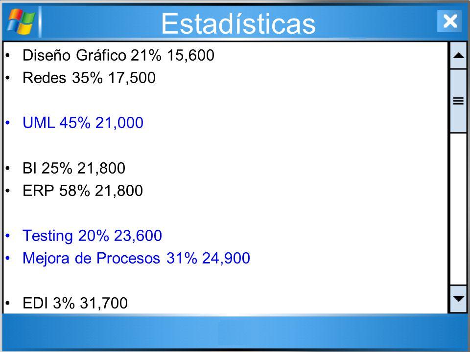 Estadísticas Diseño Gráfico 21% 15,600 Redes 35% 17,500 UML 45% 21,000 BI 25% 21,800 ERP 58% 21,800 Testing 20% 23,600 Mejora de Procesos 31% 24,900 E