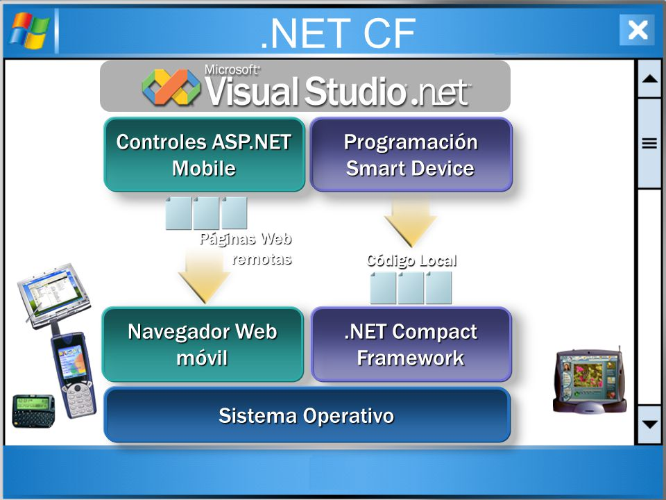.NET CF Programación Smart Device Controles ASP.NET Mobile Navegador Web móvil.NET Compact Framework Código Local Páginas Web remotas Sistema Operativ