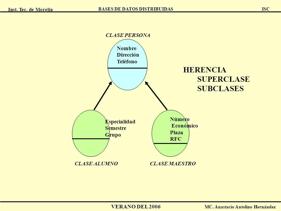 Inst. Tec. de Morelia ISC BASES DE DATOS DISTRIBUIDAS VERANO DEL 2006 MC. Anastacio Antolino Hernández Nombre Dirección Teléfono CLASE PERSONA Especia