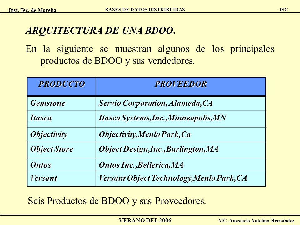 Inst. Tec. de Morelia ISC BASES DE DATOS DISTRIBUIDAS VERANO DEL 2006 MC. Anastacio Antolino Hernández ARQUITECTURA DE UNA BDOO ARQUITECTURA DE UNA BD
