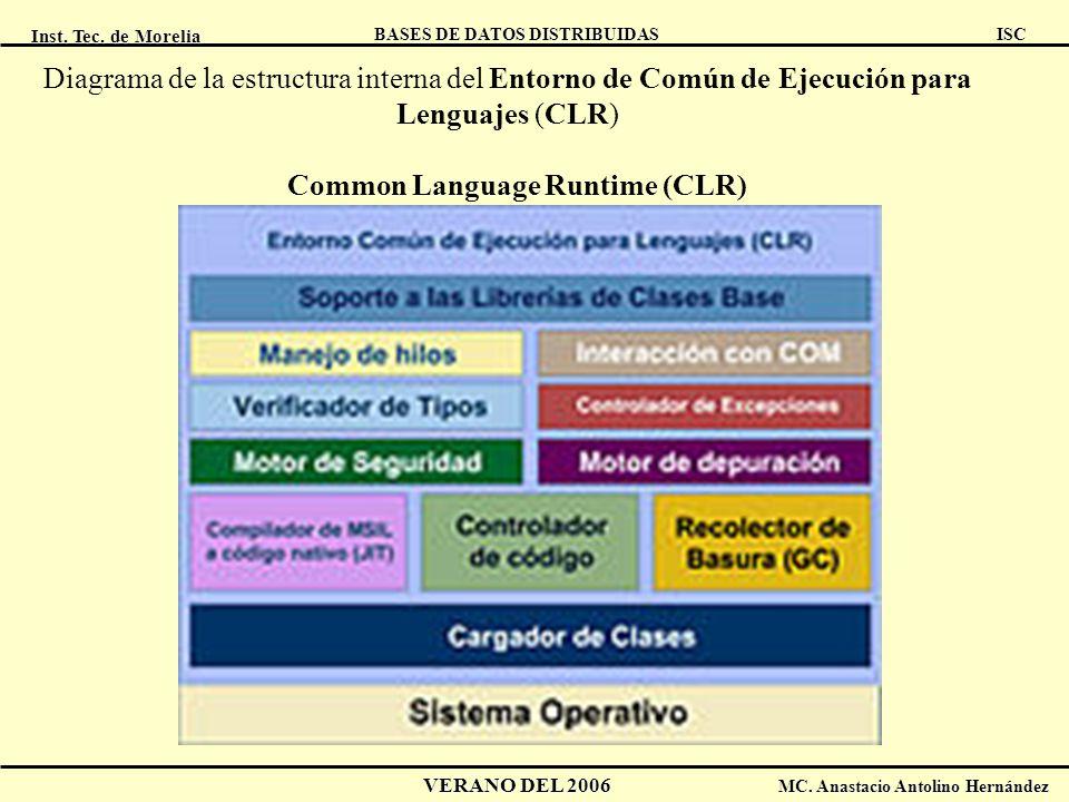 Inst. Tec. de Morelia ISC BASES DE DATOS DISTRIBUIDAS VERANO DEL 2006 MC. Anastacio Antolino Hernández Common Language Runtime (CLR) Diagrama de la es
