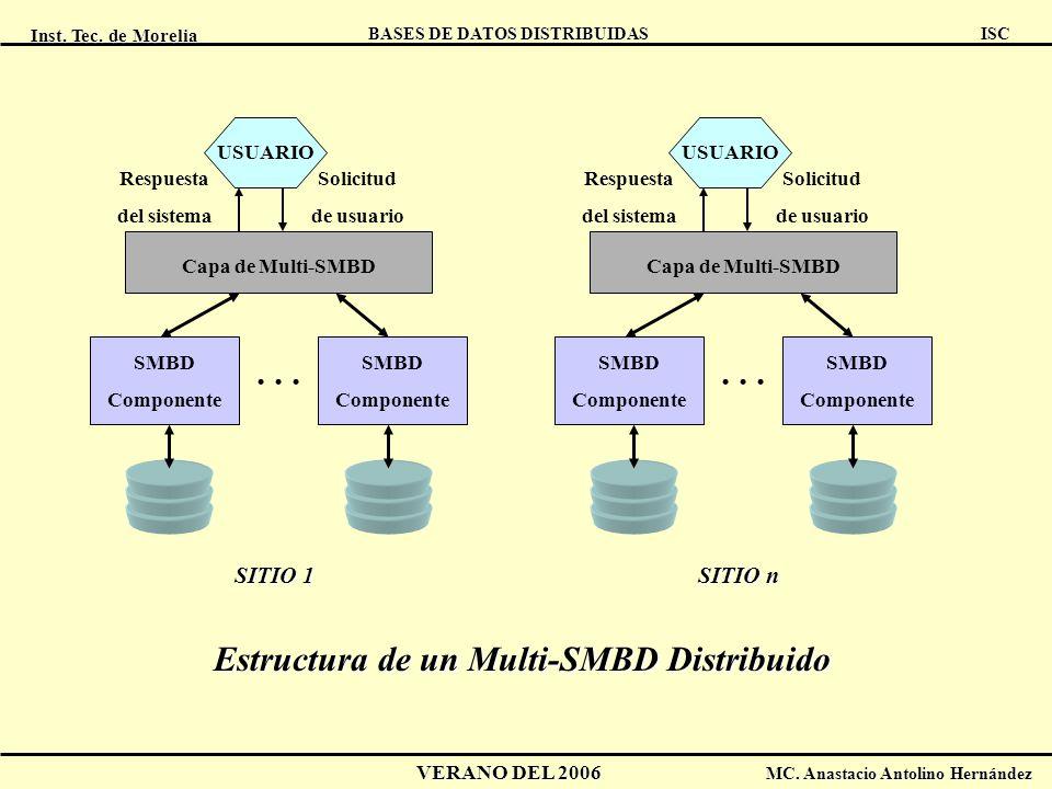 Inst. Tec. de Morelia ISC BASES DE DATOS DISTRIBUIDAS VERANO DEL 2006 MC. Anastacio Antolino Hernández USUARIO Capa de Multi-SMBD SMBD Componente SMBD