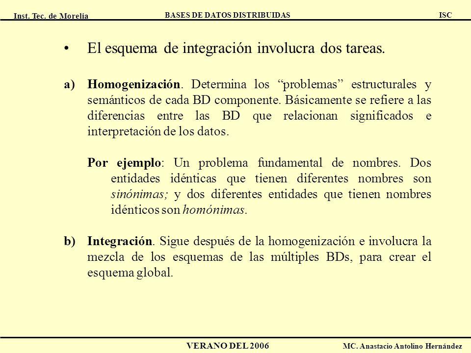 Inst. Tec. de Morelia ISC BASES DE DATOS DISTRIBUIDAS VERANO DEL 2006 MC. Anastacio Antolino Hernández El esquema de integración involucra dos tareas.