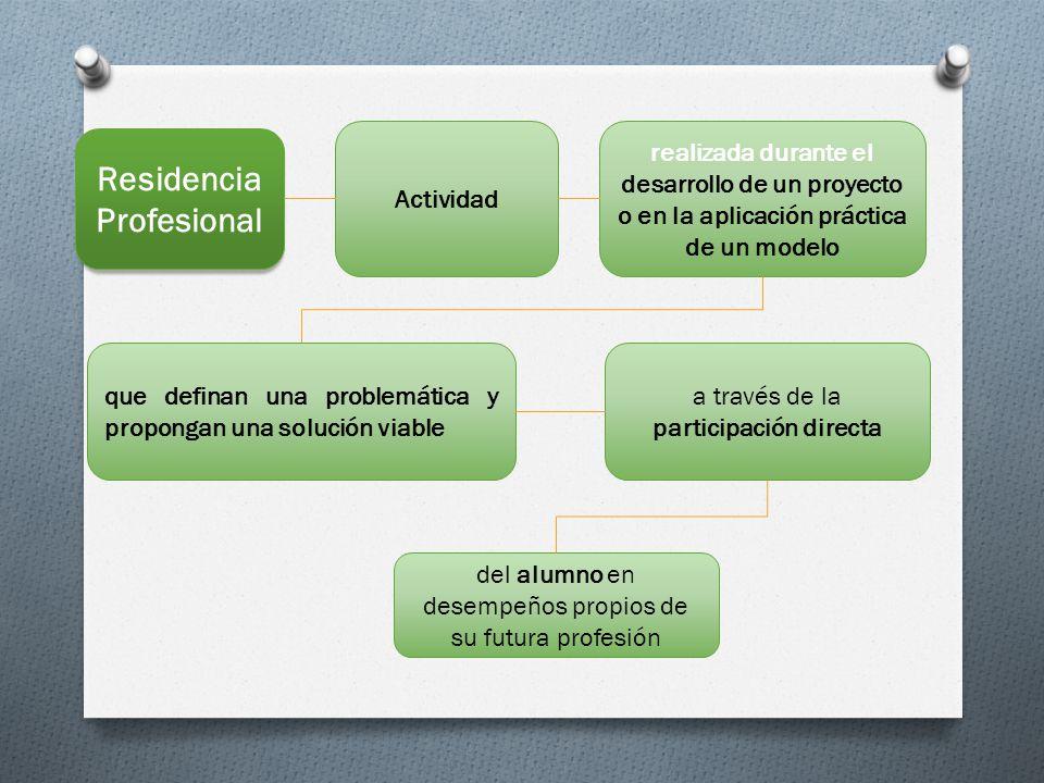 RESIDENCIAS PROFESIONALES ACREDITACIÓN PROYECTOS INTERNOS EXTERNOS CARÁCTER LOCAL REGIONAL INTERNACIONAL ÁMBITOS a.SECTORES SOCIAL Y PRODUCTIVO b.DESARROLLO TECNOLÓGICO EMPRESARIAL c.INVESTIGACIÓN Y DESARROLLO d.DISEÑO Y/O CONSTRUCCIÓN DE EQUIPO e.PRESTACIÓN DE SERVICIOS PROFESIONALES f.CREATIVIDAD ETAPA REGIONAL g.EMPRENDEDORES ETAPA REGIONAL h.VERANOS CIENTIFICOS O DE INVESTIGACIÒN