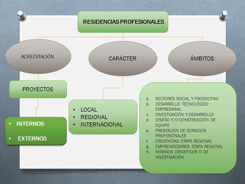 RESIDENCIAS PROFESIONALES ACREDITACIÓN PROYECTOS INTERNOS EXTERNOS CARÁCTER LOCAL REGIONAL INTERNACIONAL ÁMBITOS a.SECTORES SOCIAL Y PRODUCTIVO b.DESA