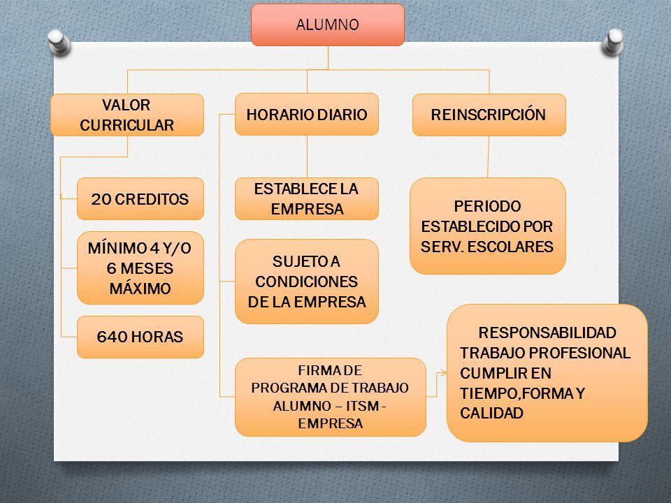 ALUMNO HORARIO DIARIO REINSCRIPCIÓN VALOR CURRICULAR 20 CREDITOS MÍNIMO 4 Y/O 6 MESES MÁXIMO 640 HORAS PERIODO ESTABLECIDO POR SERV.