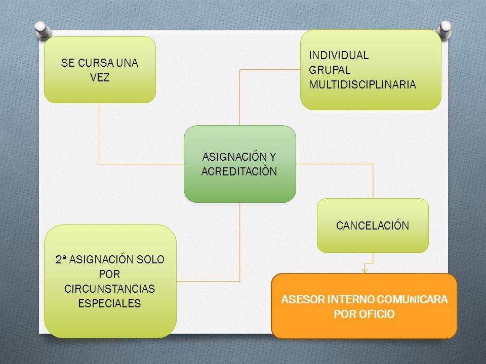 ASIGNACIÓN Y ACREDITACIÒN 2ª ASIGNACIÓN SOLO POR CIRCUNSTANCIAS ESPECIALES INDIVIDUAL GRUPAL MULTIDISCIPLINARIA SE CURSA UNA VEZ CANCELACIÓN ASESOR INTERNO COMU N ICARA POR OFICIO