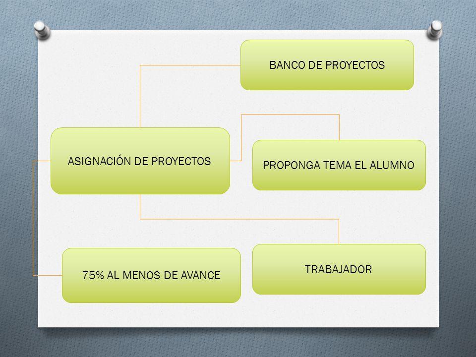 ASIGNACIÓN DE PROYECTOS BANCO DE PROYECTOS PROPONGA TEMA EL ALUMNO TRABAJADOR 75% AL MENOS DE AVANCE
