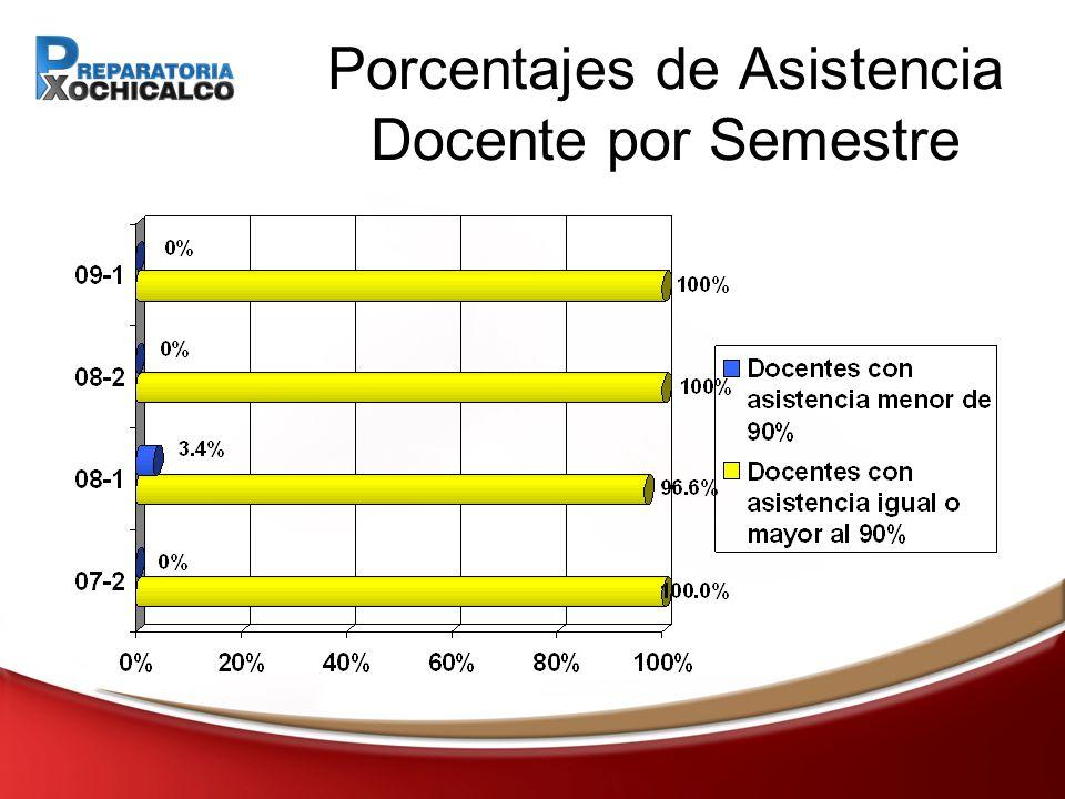 Porcentajes de Asistencia Docente por Semestre