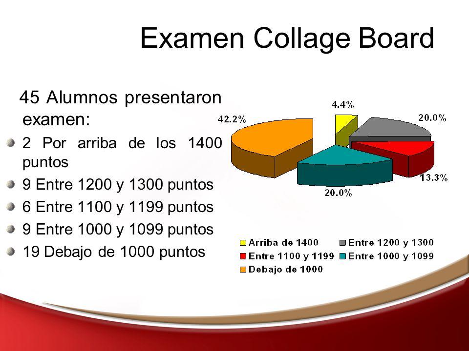 Examen Collage Board 45 Alumnos presentaron examen: 2 Por arriba de los 1400 puntos 9 Entre 1200 y 1300 puntos 6 Entre 1100 y 1199 puntos 9 Entre 1000 y 1099 puntos 19 Debajo de 1000 puntos