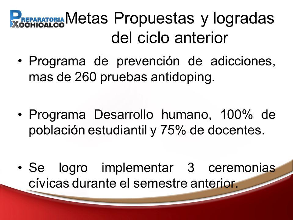 Metas Propuestas y logradas del ciclo anterior Programa de prevención de adicciones, mas de 260 pruebas antidoping.