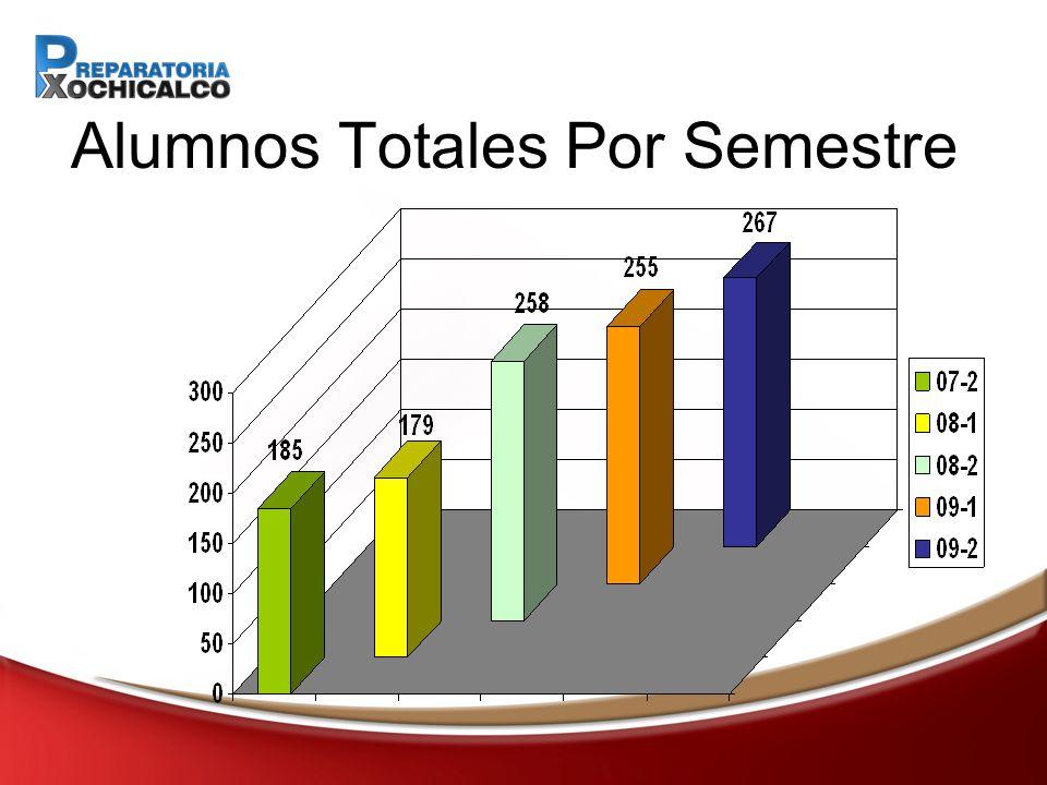 Alumnos Totales Por Semestre