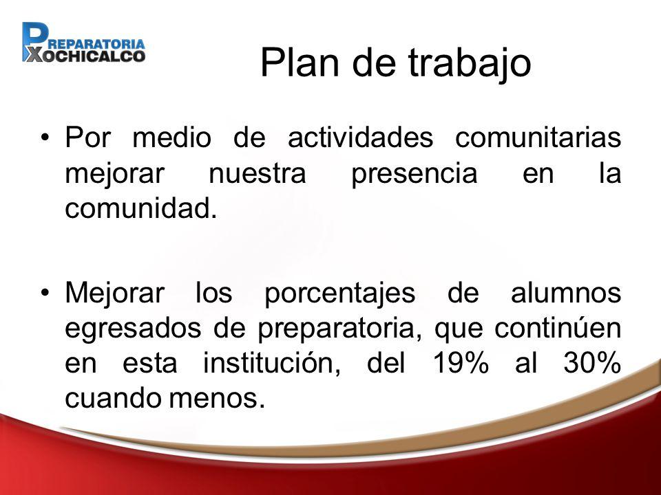Plan de trabajo Por medio de actividades comunitarias mejorar nuestra presencia en la comunidad.