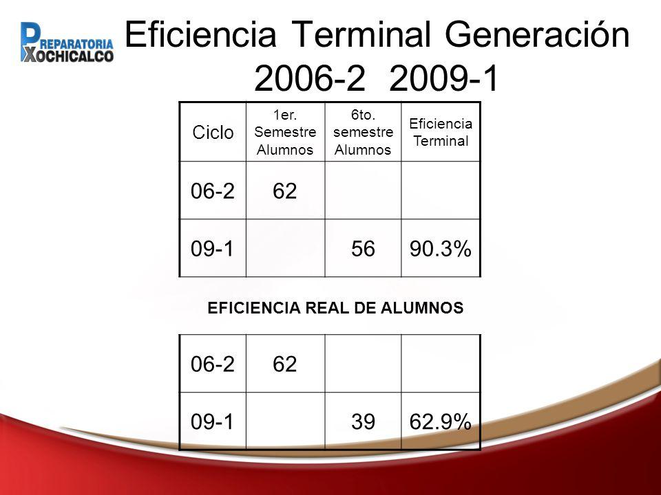 Eficiencia Terminal Generación 2006-2 2009-1 Ciclo 1er.