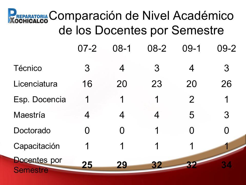 Comparación de Nivel Académico de los Docentes por Semestre 07-208-108-209-109-2 Técnico 34343 Licenciatura 1620232026 Esp.