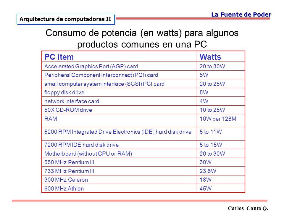 Consumo de potencia (en watts) para algunos productos comunes en una PC PC ItemWatts Accelerated Graphics Port (AGP) card20 to 30W Peripheral Componen