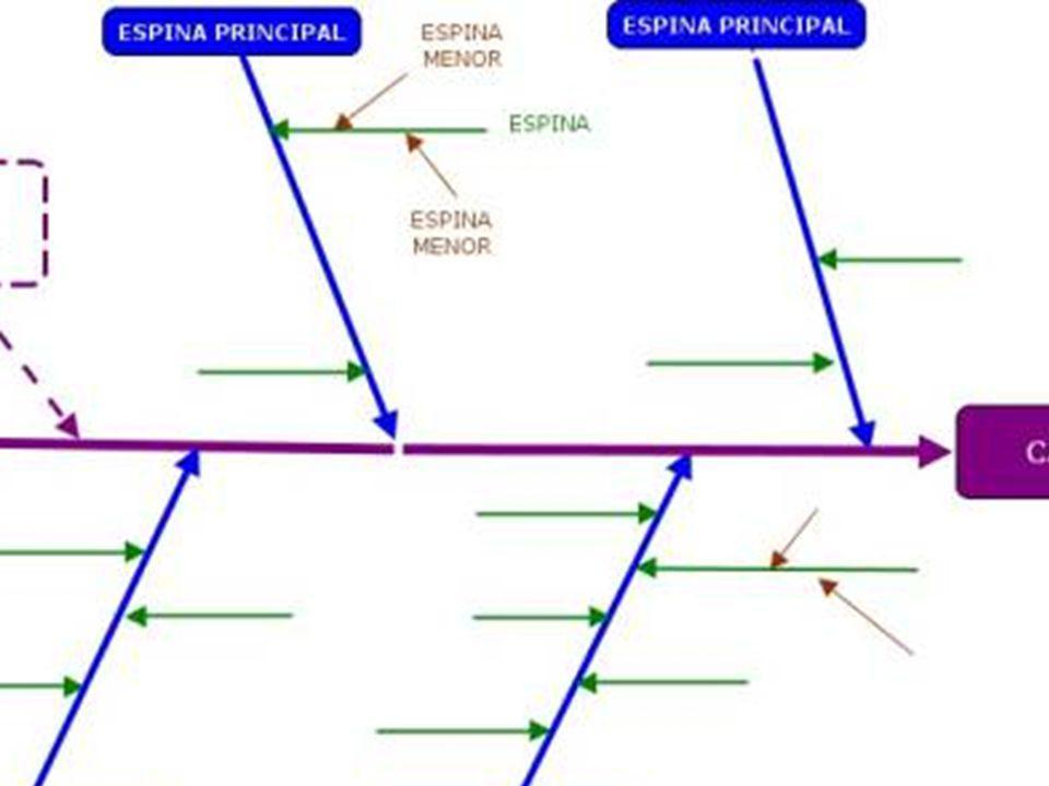 Planificación de la acción Principio de la solución siguiente.