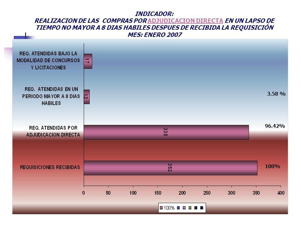 100% 96.42% 3.58 % INDICADOR: REALIZACION DE LAS COMPRAS POR ADJUDICACION DIRECTA EN UN LAPSO DE TIEMPO NO MAYOR A 8 DIAS HABILES DESPUES DE RECIBIDA