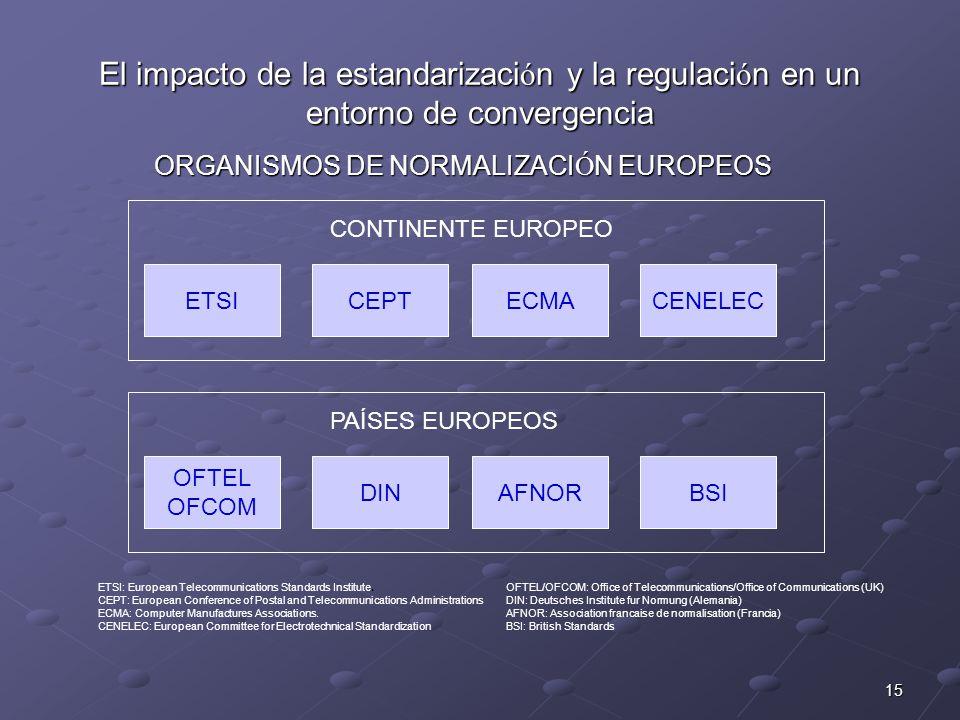 15 El impacto de la estandarizaci ó n y la regulaci ó n en un entorno de convergencia CONTINENTE EUROPEO ETSICEPTECMACENELEC PAÍSES EUROPEOS OFTEL OFCOM DINAFNORBSI ETSI: European Telecommunications Standards Institute.