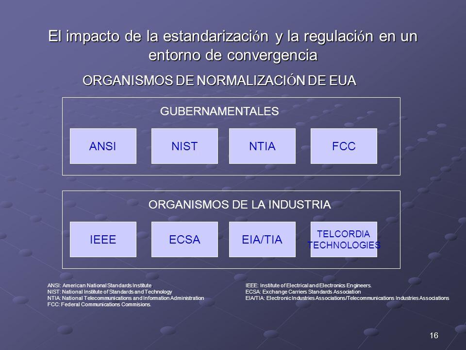 16 El impacto de la estandarizaci ó n y la regulaci ó n en un entorno de convergencia GUBERNAMENTALES ANSINISTNTIAFCC ORGANISMOS DE LA INDUSTRIA IEEEECSAEIA/TIA TELCORDIA TECHNOLOGIES ANSI: American National Standards Institute.