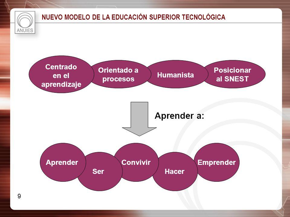 NUEVO MODELO DE LA EDUCACIÓN SUPERIOR TECNOLÓGICA Emprender Hacer Convivir Ser Posicionar al SNEST Humanista Orientado a procesos Centrado en el apren