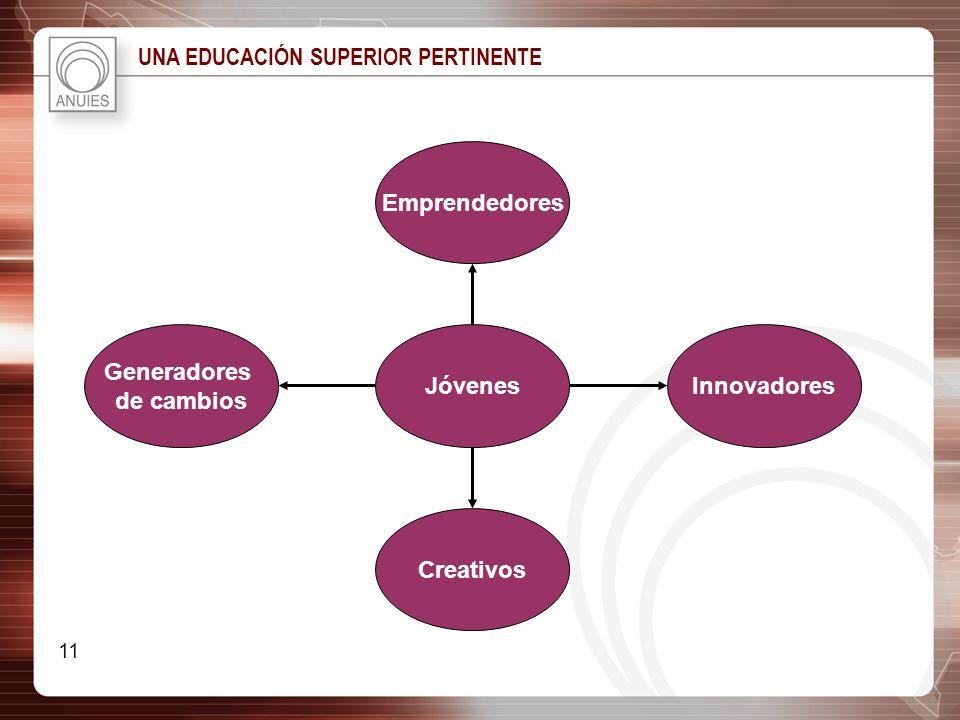 UNA EDUCACIÓN SUPERIOR PERTINENTE Generadores de cambios Creativos Innovadores Emprendedores Jóvenes 11
