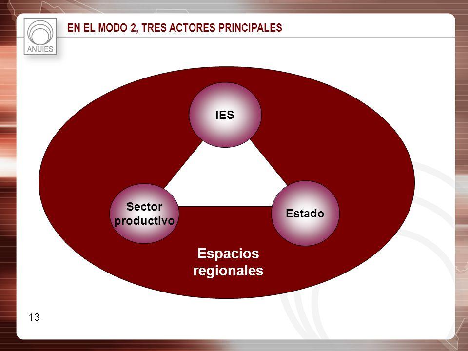 EN EL MODO 2, TRES ACTORES PRINCIPALES Espacios regionales IES Estado Sector productivo 13