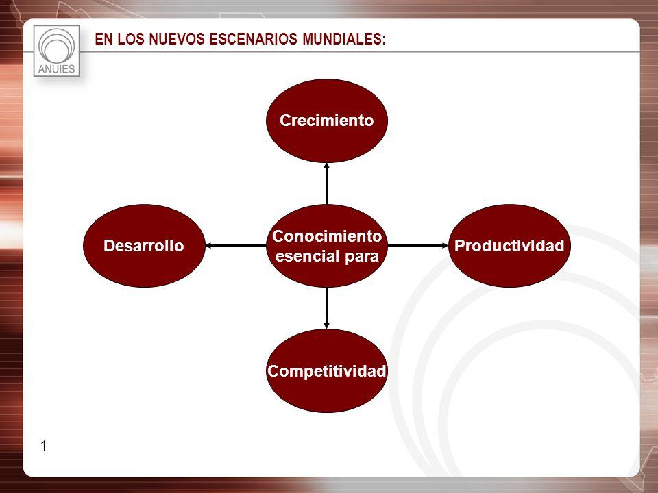 EN LOS NUEVOS ESCENARIOS MUNDIALES: Desarrollo Competitividad Productividad Crecimiento Conocimiento esencial para 1