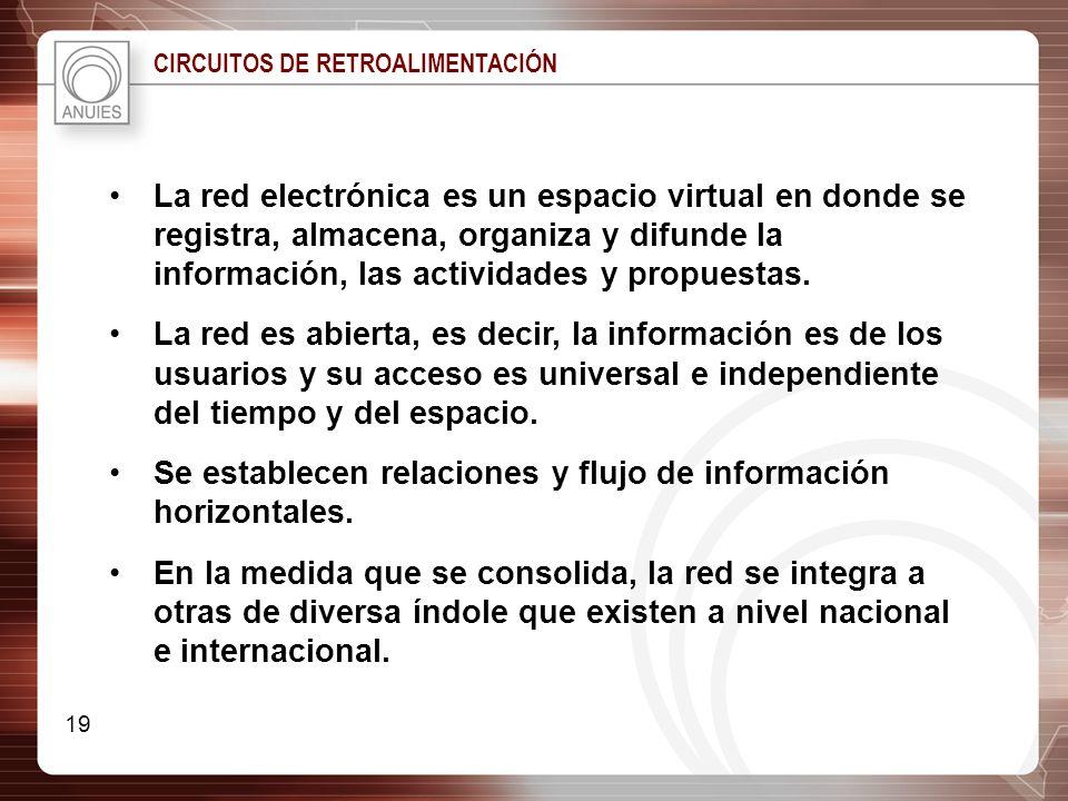 CIRCUITOS DE RETROALIMENTACIÓN La red electrónica es un espacio virtual en donde se registra, almacena, organiza y difunde la información, las activid