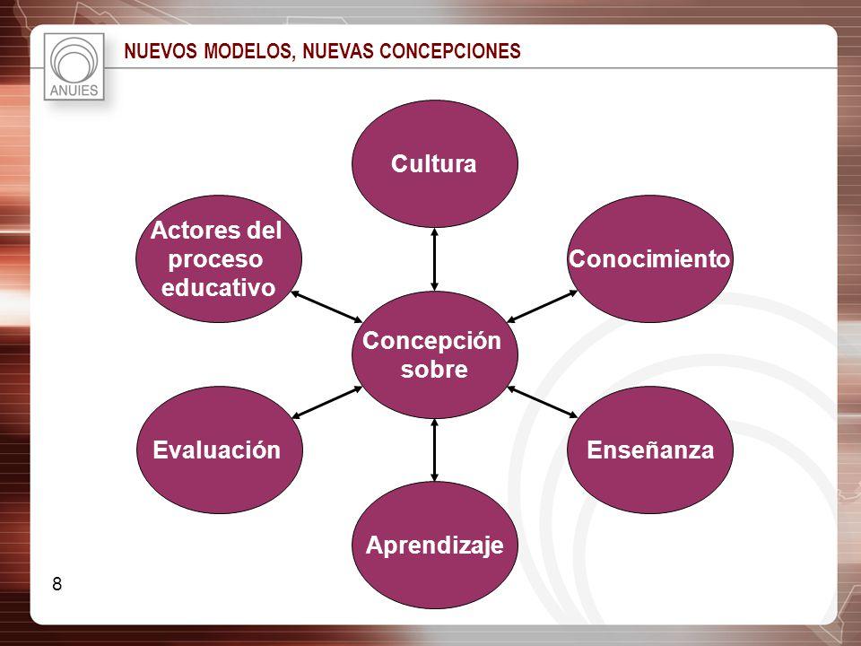 NUEVOS MODELOS, NUEVAS CONCEPCIONES Actores del proceso educativo Evaluación Aprendizaje Enseñanza Conocimiento Cultura Concepción sobre 8