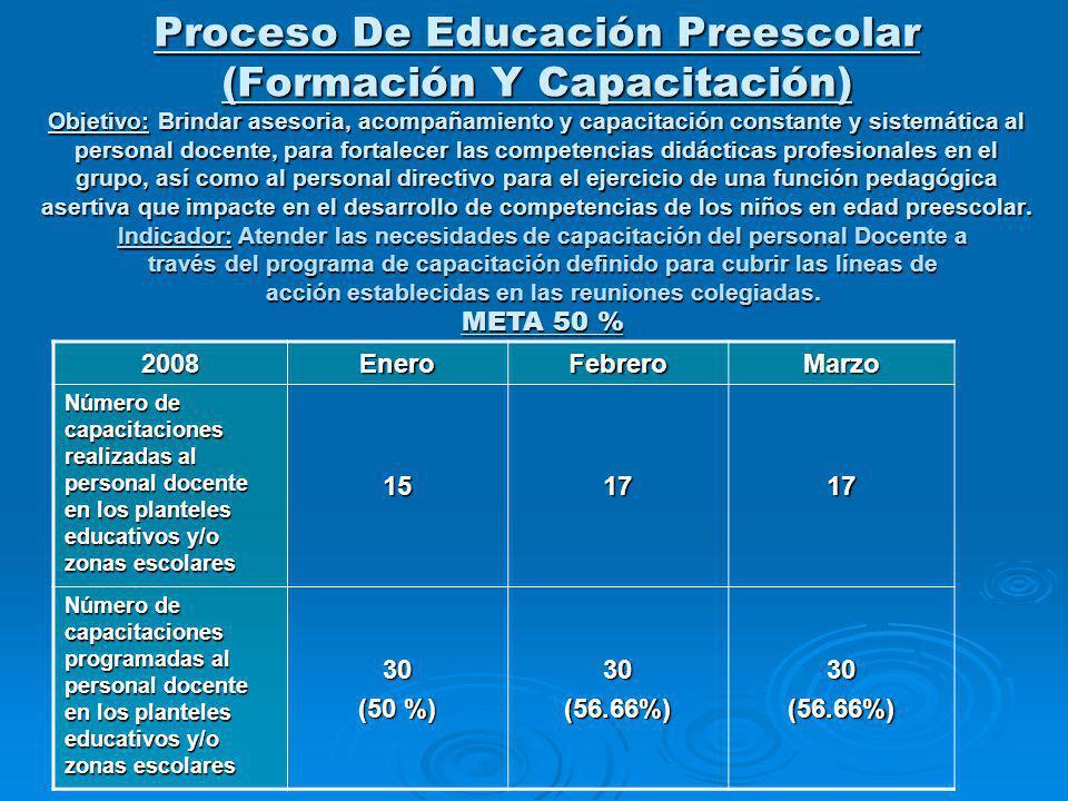 Proceso De Educación Preescolar (Formación Y Capacitación) Objetivo: Brindar asesoria, acompañamiento y capacitación constante y sistemática al person