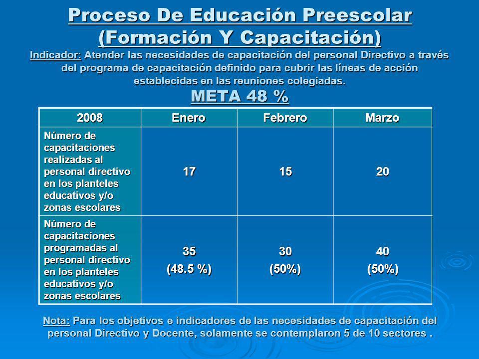 Proceso De Educación Preescolar (Formación Y Capacitación) Indicador: Atender las necesidades de capacitación del personal Directivo a través del programa de capacitación definido para cubrir las líneas de acción establecidas en las reuniones colegiadas.