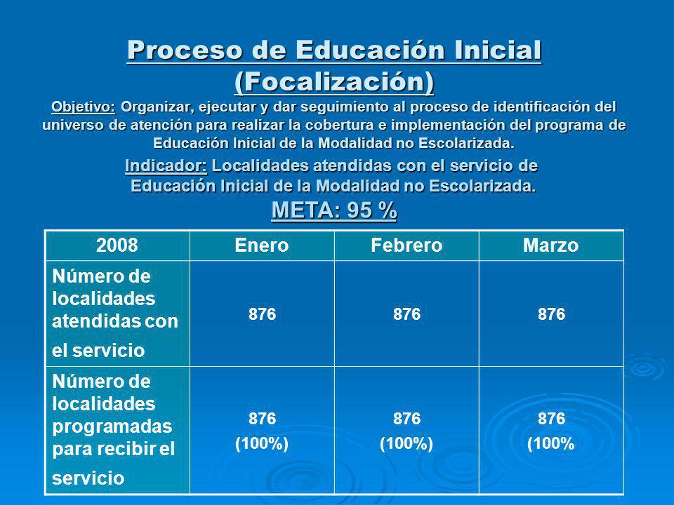 2008EneroFebreroMarzo Número de niños beneficiados con el servicio 123421279112803 Número de niños programados para recibir el servicio 14626 ( 84 % ) 14626 ( 87 % ) 14626 ( 88 % ) Proceso de Educación Inicial (Focalización) Indicador: Identificar y registrar a la población beneficiada con el servicio de Educación Inicial de la Modalidad no Escolarizada.