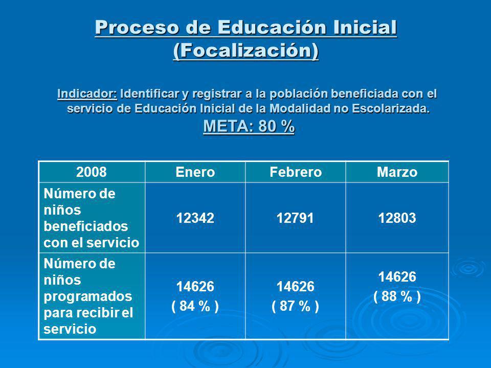 2008EneroFebreroMarzo Número de padres / cuidadores beneficiados con el servicio 104991088010891 Número de padres / cuidadores programados para recibir el servicio 14144 ( 74 % ) 14144 ( 77 % ) 14144 ( 77 % ) Proceso de Educación Inicial (Focalización) Indicador: Identificar y registrar a la población beneficiada con el servicio de Educación Inicial de la Modalidad no Escolarizada.