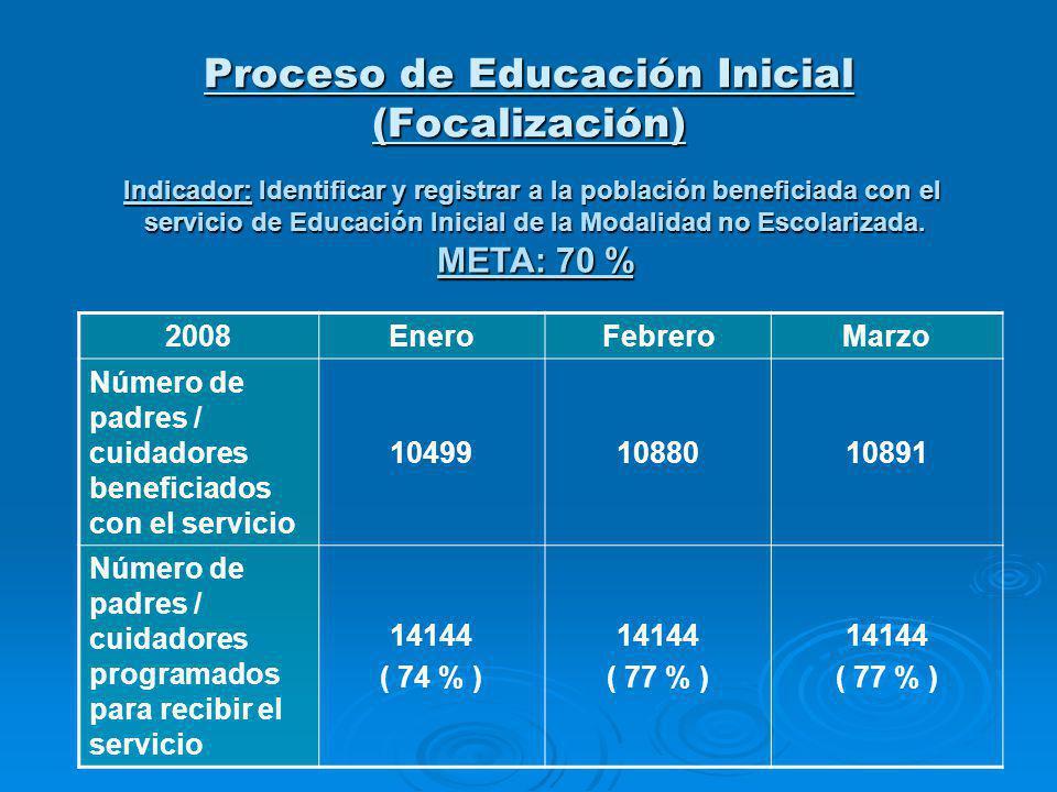 2008EneroFebreroMarzo Número de padres / cuidadores beneficiados con el servicio 104991088010891 Número de padres / cuidadores programados para recibi