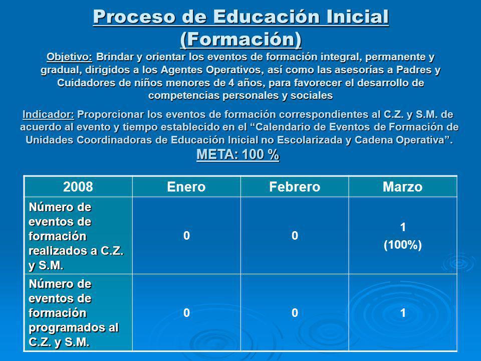 Proceso de Educación Inicial (Formación) Objetivo: Brindar y orientar los eventos de formación integral, permanente y gradual, dirigidos a los Agentes
