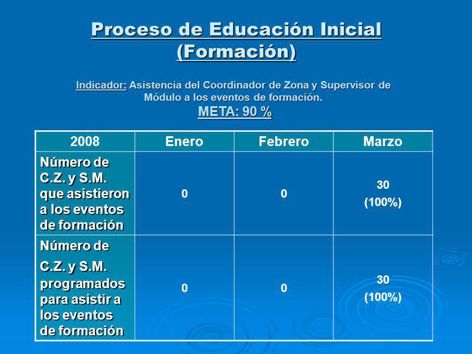 Proceso de Educación Inicial (Formación) Indicador: Asistencia del Coordinador de Zona y Supervisor de Módulo a los eventos de formación. META: 90 % 2
