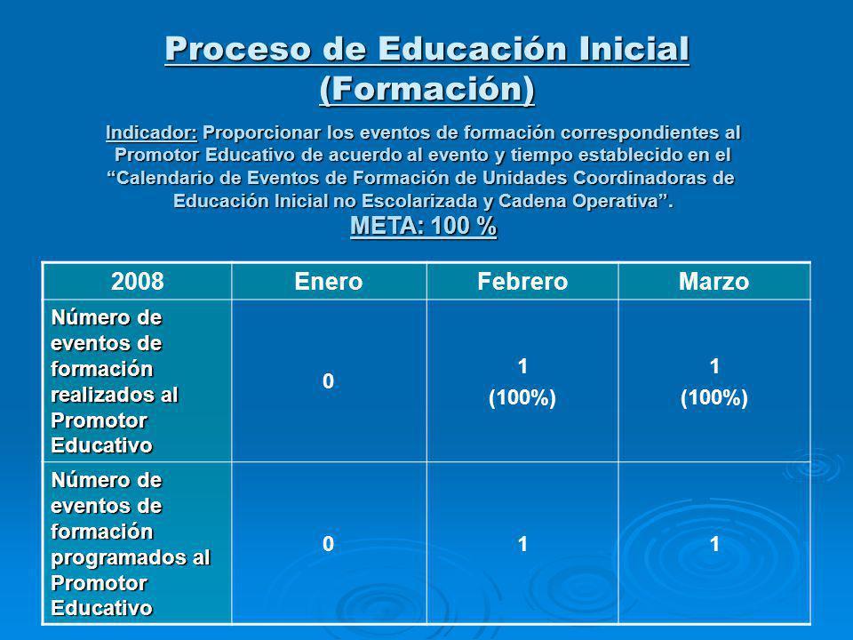 Proceso de Educación Inicial (Formación) Indicador: Proporcionar los eventos de formación correspondientes al Promotor Educativo de acuerdo al evento