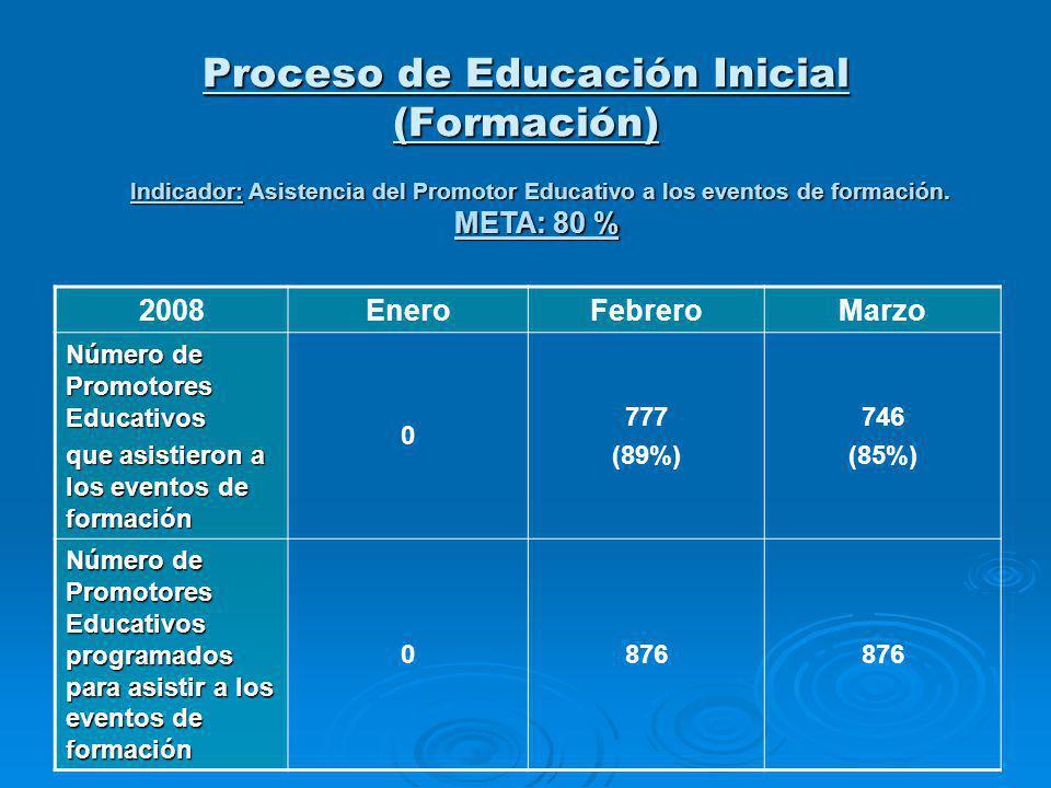 Proceso de Educación Inicial (Formación) Indicador: Asistencia del Promotor Educativo a los eventos de formación. META: 80 % 2008EneroFebreroMarzo Núm