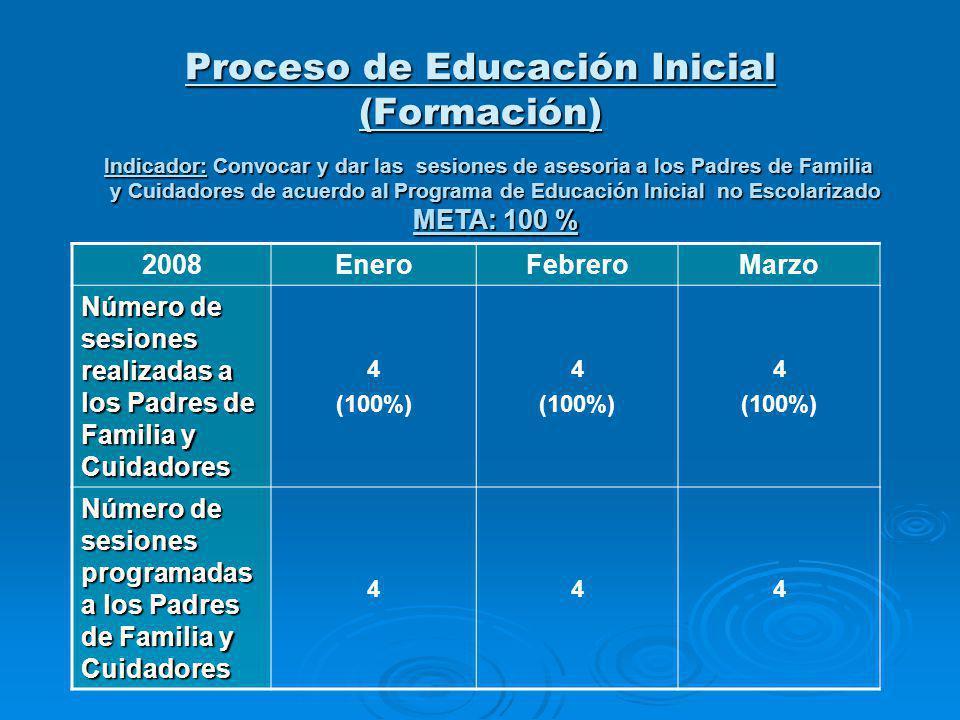 Proceso de Educación Inicial (Formación) Indicador: Convocar y dar las sesiones de asesoria a los Padres de Familia y Cuidadores de acuerdo al Programa de Educación Inicial no Escolarizado y Cuidadores de acuerdo al Programa de Educación Inicial no Escolarizado META: 100 % 2008EneroFebreroMarzo Número de sesiones realizadas a los Padres de Familia y Cuidadores 4 (100%) 4 (100%) 4 (100%) Número de sesiones programadas a los Padres de Familia y Cuidadores 444