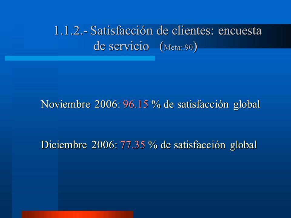 1.1.2.- Satisfacción de clientes: encuesta de servicio ( Meta: 90 ) Noviembre 2006: 96.15 % de satisfacción global Diciembre 2006: 77.35 % de satisfacción global